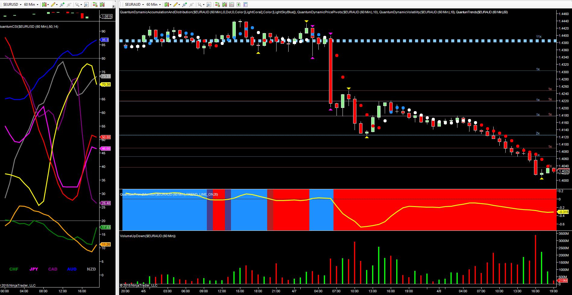 EUR/AUD - 60 minute chart