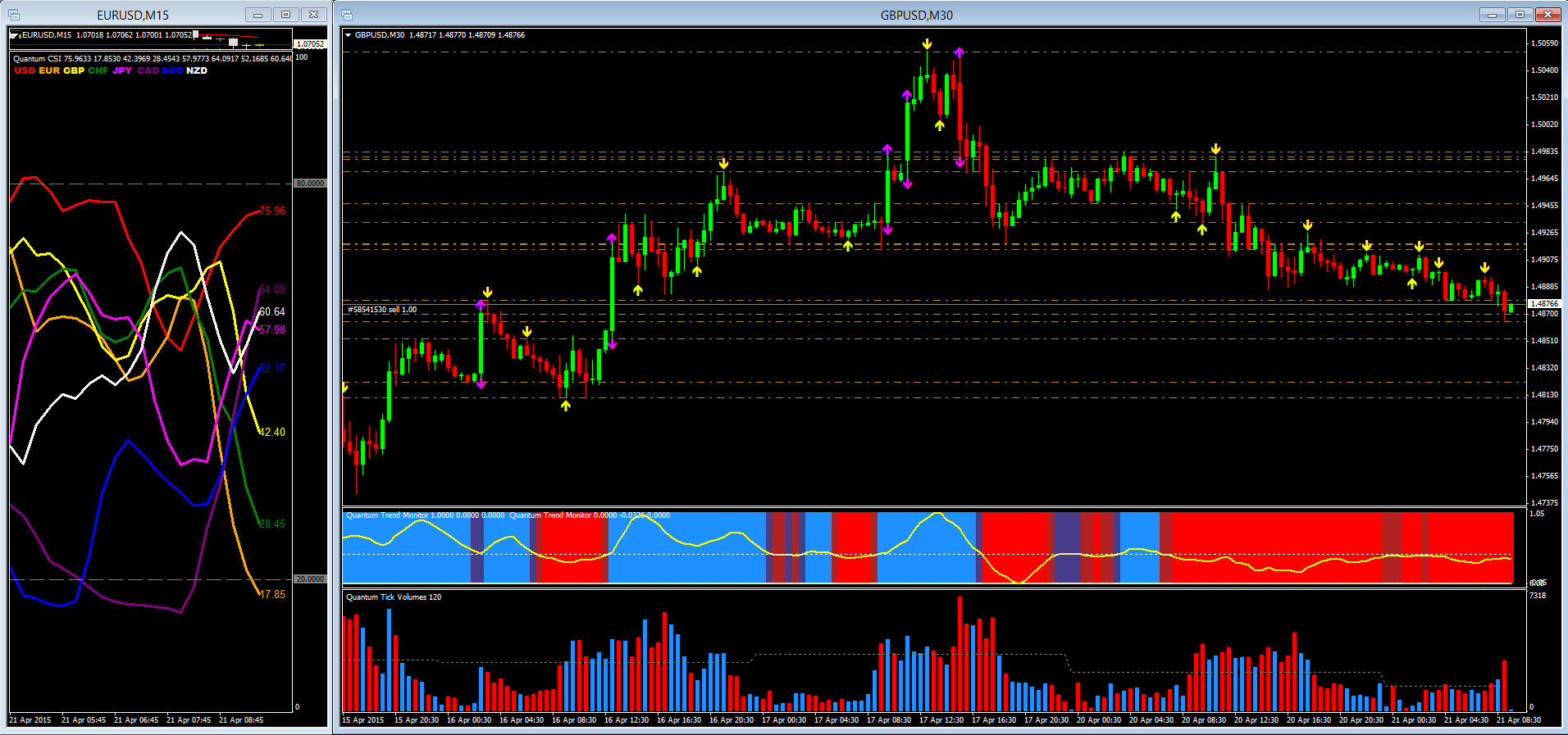 GBP/USD - Currency strength indicator &30 minute chart