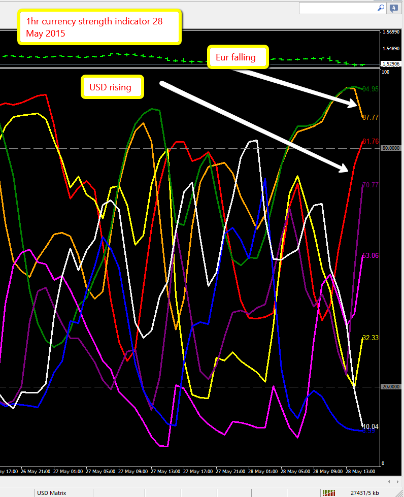 Currency strength indicator - hour chart
