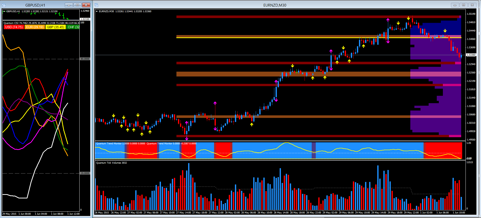EUR/NZD - 30 minute chart