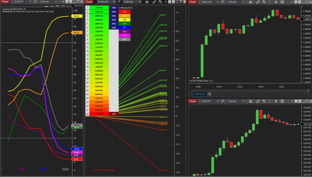 Trading forex using volume price analysis and the Quantum Trading tools and indicators