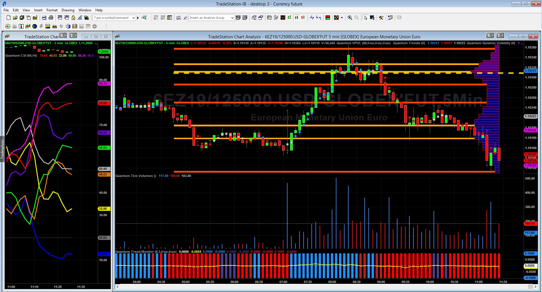 Trading currency futures on Tradestation