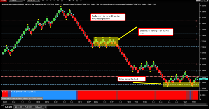 Support & resistance trading & candle patterns
