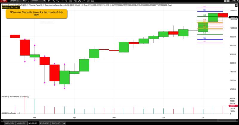 Camarilla indicator for the e mini futures trading