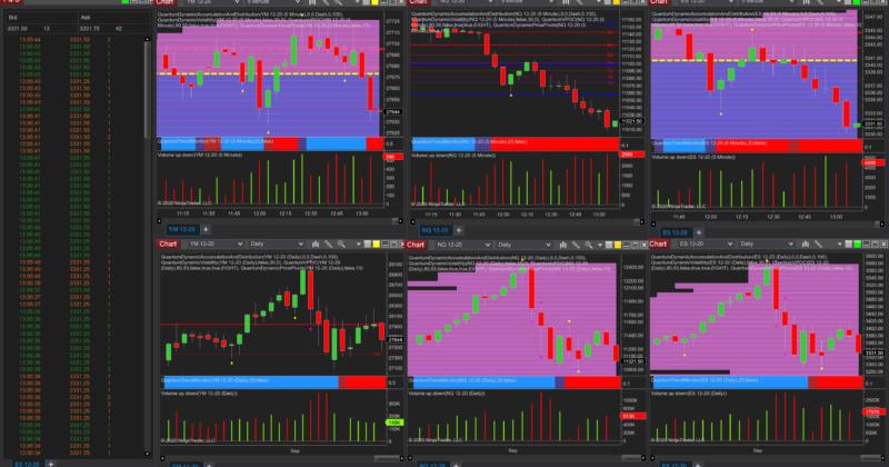 Volume price analysis reveals the reversal on the YM emini future